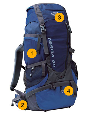 Backpack Features Diagram 1,2,3,4.