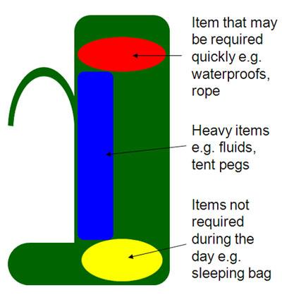 Rucksack Packing Diagram