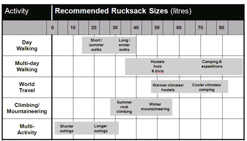 Rucksack Size Recommendation Table